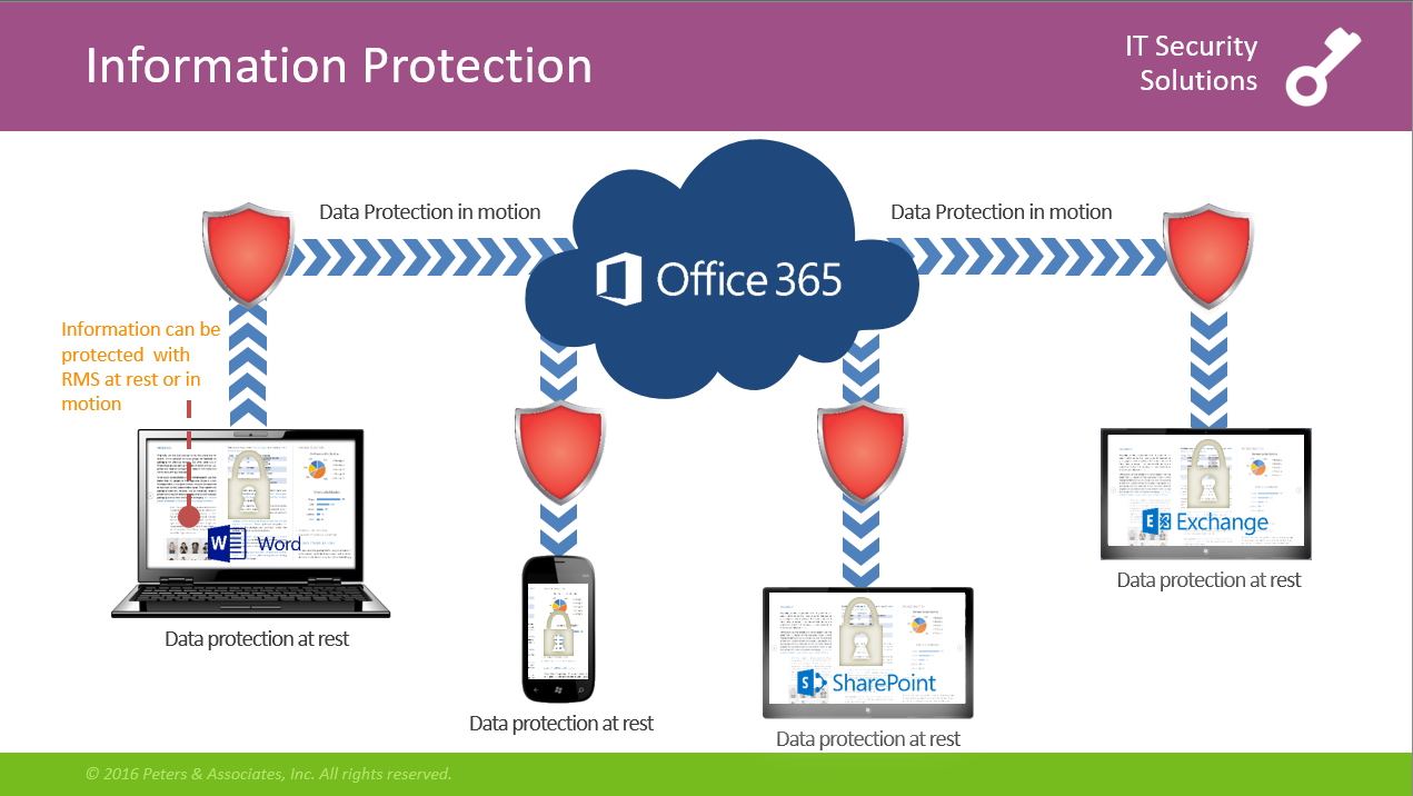 Office 365 security and compliance exchange online protection 02 - Multi Factor Authentication Originally Introduced For Administrator Accounts Only Multi Factor Authentication In Office 365 Has Been Extended To All